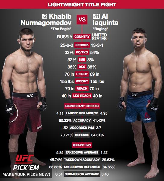 Khabib vs. Al Iaquinta
